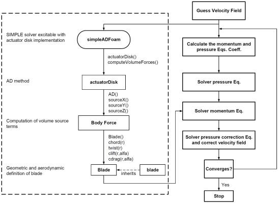 ImplementationMAP